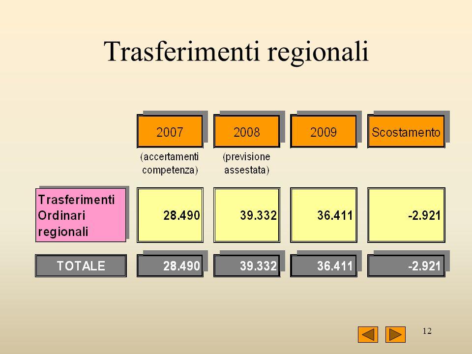 12 Trasferimenti regionali