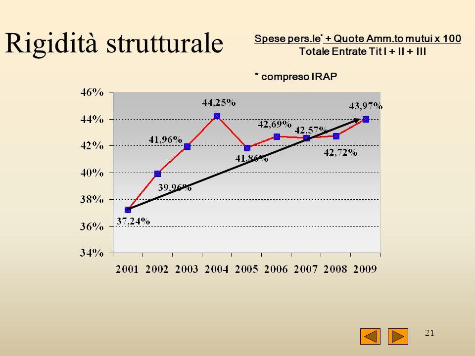 21 Rigidità strutturale Spese pers.le * + Quote Amm.to mutui x 100 Totale Entrate Tit I + II + III * compreso IRAP