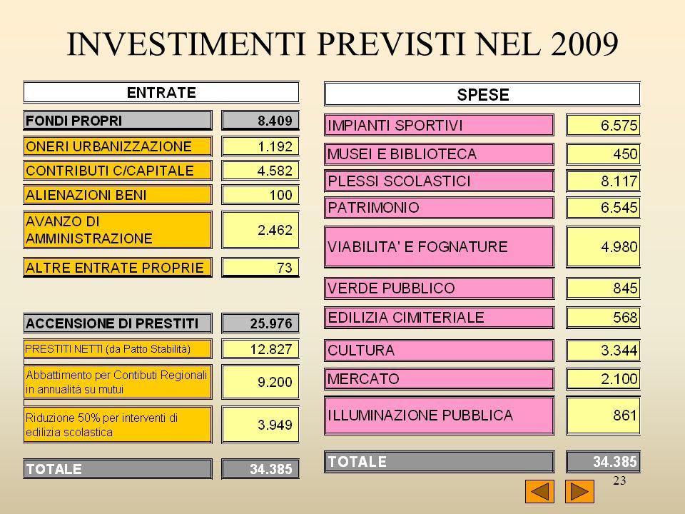 23 INVESTIMENTI PREVISTI NEL 2009