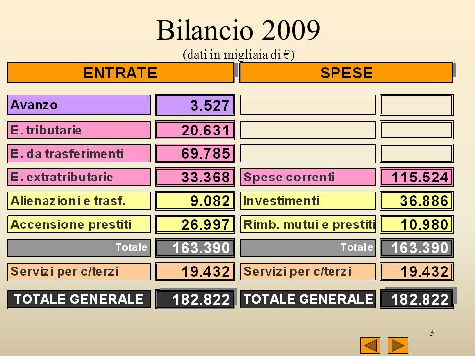 3 Bilancio 2009 (dati in migliaia di )