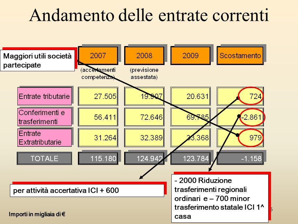 6 Andamento delle entrate correnti Importi in migliaia di per attività accertativa ICI + 600 - 2000 Riduzione trasferimenti regionali ordinari e – 700 minor trasferimento statale ICI 1^ casa Maggiori utili società partecipate