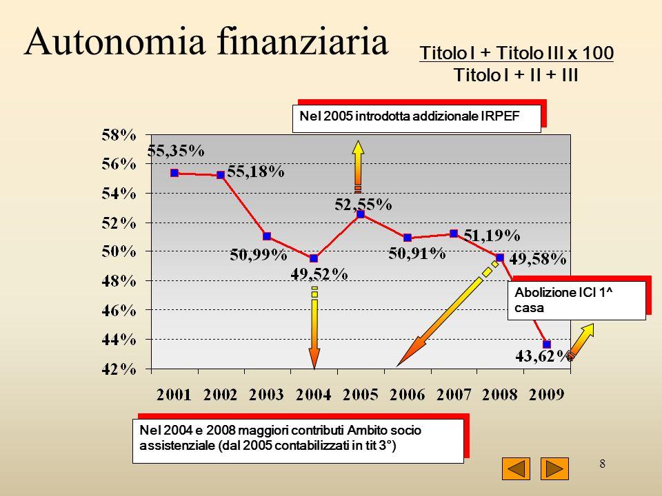 8 Autonomia finanziaria Titolo I + Titolo III x 100 Titolo I + II + III Nel 2004 e 2008 maggiori contributi Ambito socio assistenziale (dal 2005 contabilizzati in tit 3°) Nel 2005 introdotta addizionale IRPEF Abolizione ICI 1^ casa