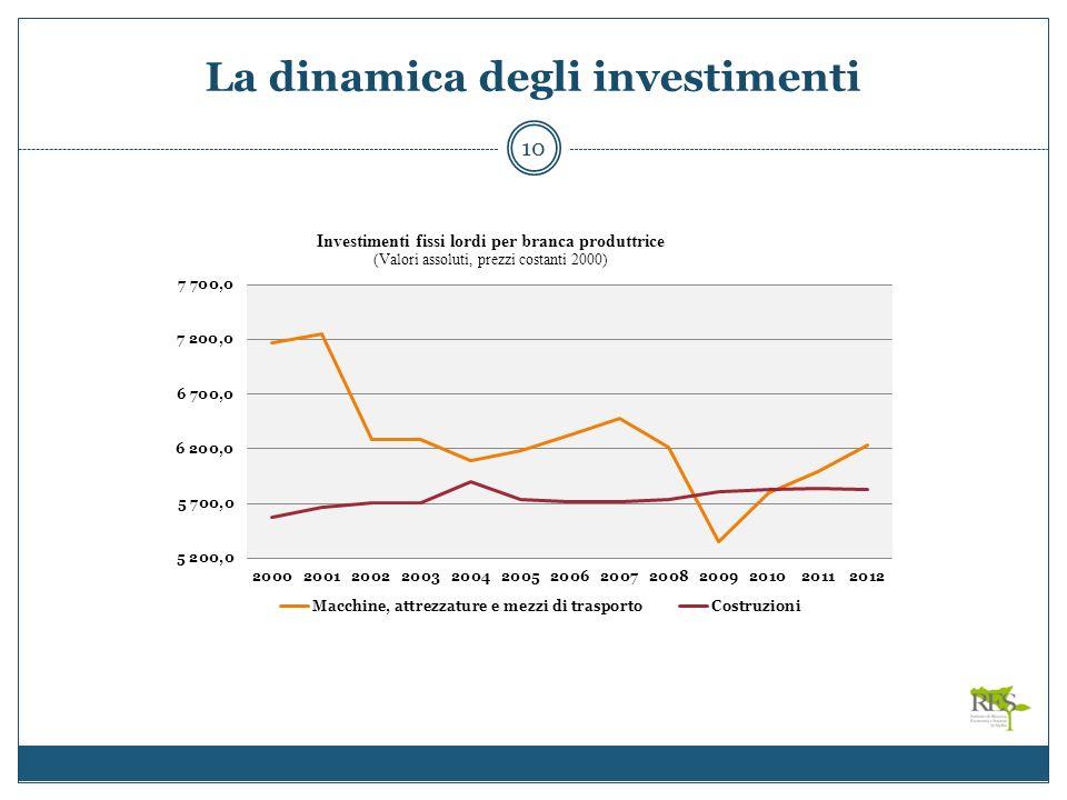 La dinamica degli investimenti 10