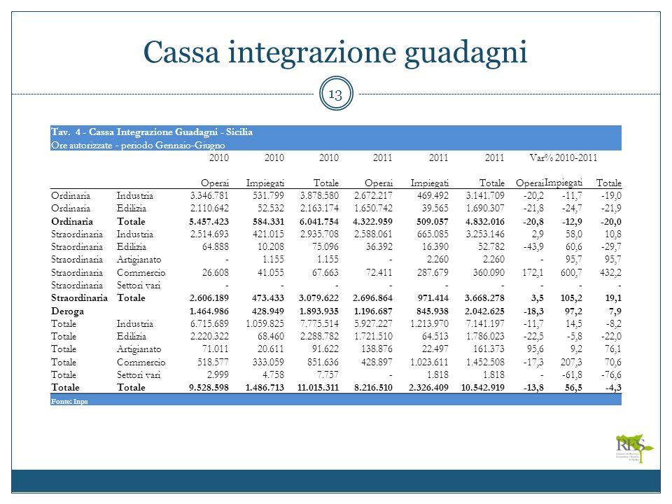Cassa integrazione guadagni 13 Tav.