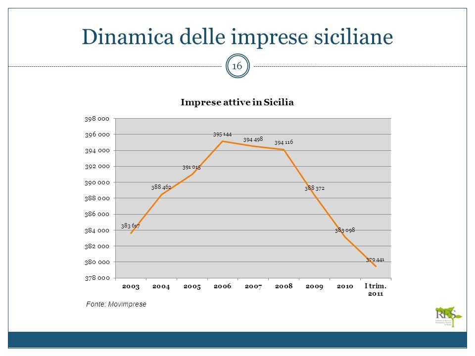 Dinamica delle imprese siciliane 16 Fonte: Movimprese