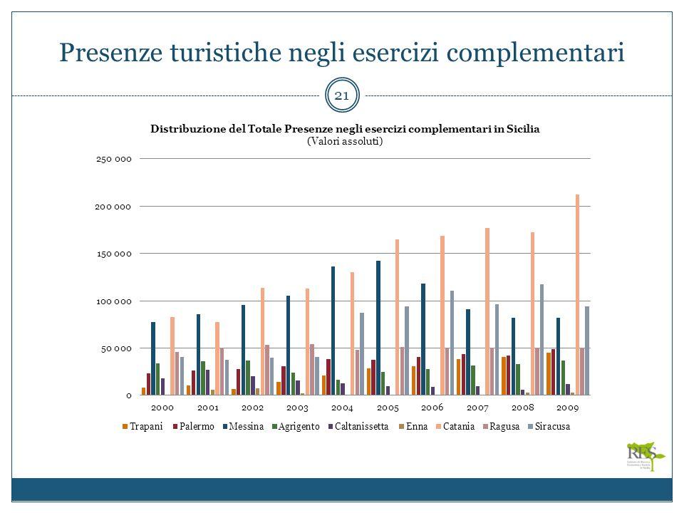 Presenze turistiche negli esercizi complementari 21