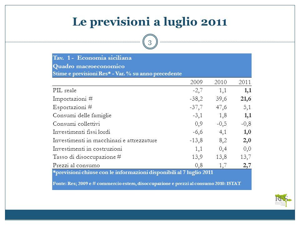 Le previsioni a luglio 2011 3 Tav.