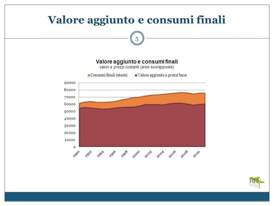 La spesa delle famiglie 6 Tav.2 - Spesa delle famiglie per capitoli di spesa (Var.