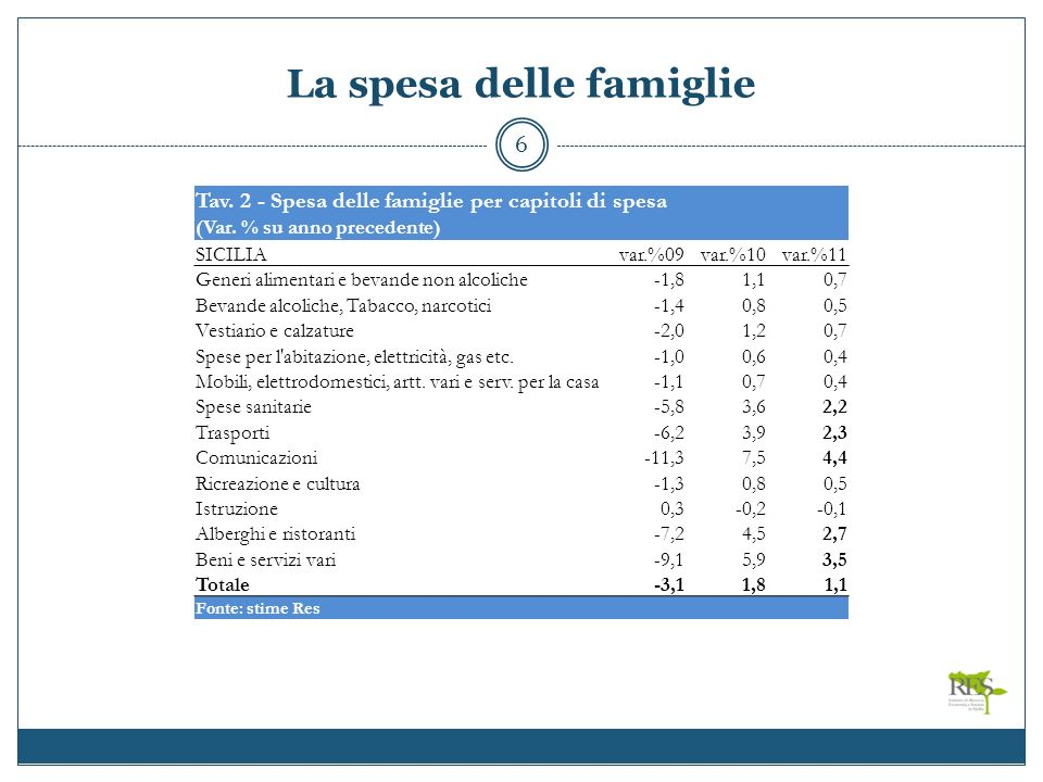 La spesa delle famiglie 6 Tav. 2 - Spesa delle famiglie per capitoli di spesa (Var.