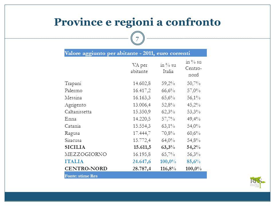 Province e regioni a confronto 7 Valore aggiunto per abitante - 2011, euro correnti VA per abitante in % su Italia in % su Centro- nord Trapani 14.602,859,2%50,7% Palermo 16.417,266,6%57,0% Messina 16.163,365,6%56,1% Agrigento 13.006,452,8%45,2% Caltanissetta 15.350,962,3%53,3% Enna 14.220,557,7%49,4% Catania 15.554,363,1%54,0% Ragusa 17.444,770,8%60,6% Siracusa 15.772,464,0%54,8% SICILIA 15.611,563,3%54,2% MEZZOGIORNO 16.195,865,7%56,3% ITALIA 24.647,6100,0%85,6% CENTRO-NORD 28.787,4116,8%100,0% Fonte: stime Res