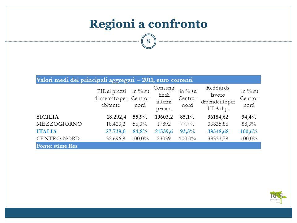 Regioni a confronto 8 Valori medi dei principali aggregati – 2011, euro correnti PIL ai prezzi di mercato per abitante in % su Centro- nord Consumi finali interni per ab.