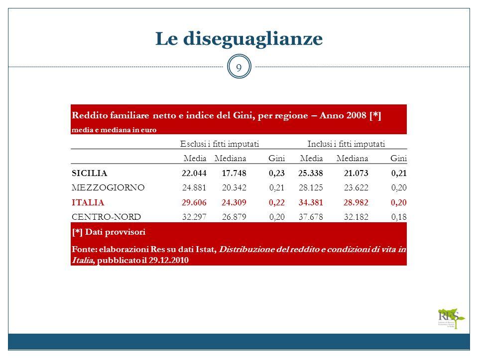 Le diseguaglianze 9 Reddito familiare netto e indice del Gini, per regione – Anno 2008 [*] media e mediana in euro Esclusi i fitti imputatiInclusi i fitti imputati MediaMedianaGiniMediaMedianaGini SICILIA22.04417.7480,2325.33821.0730,21 MEZZOGIORNO24.88120.3420,2128.12523.6220,20 ITALIA29.60624.3090,2234.38128.9820,20 CENTRO-NORD32.29726.8790,2037.67832.1820,18 [*] Dati provvisori Fonte: elaborazioni Res su dati Istat, Distribuzione del reddito e condizioni di vita in Italia, pubblicato il 29.12.2010