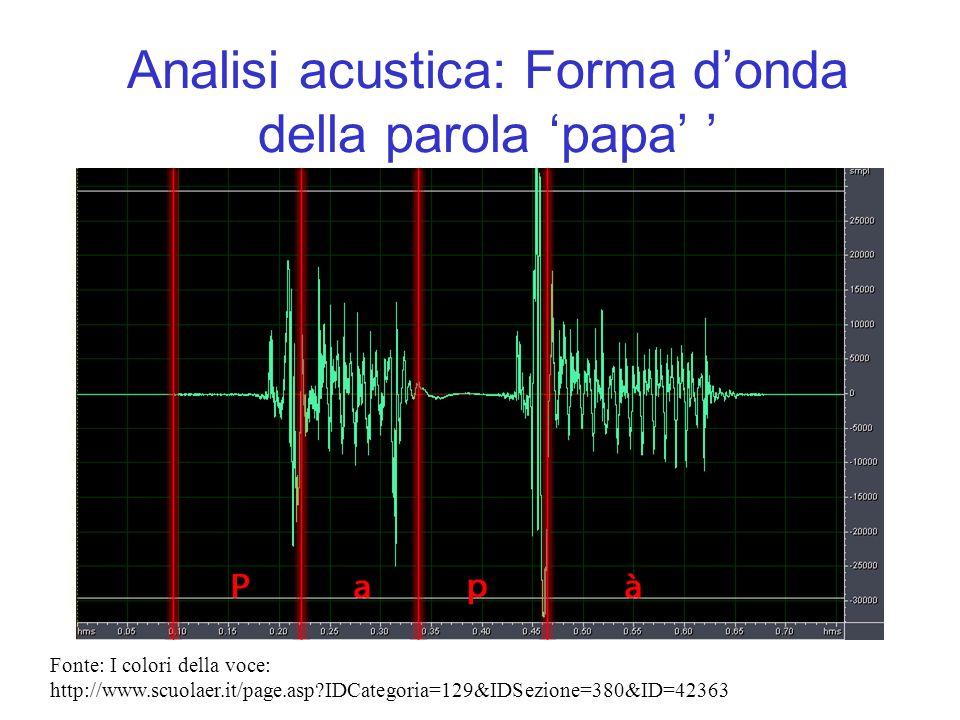 Analisi acustica: Forma donda della parola papa