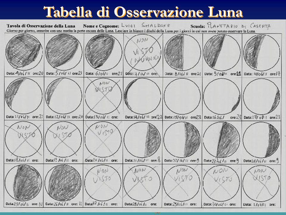 Tabella di Osservazione Luna
