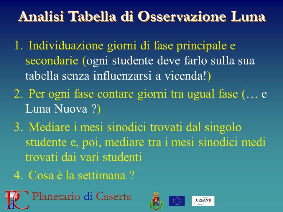 Analisi Tabella di Osservazione Luna 1. Individuazione giorni di fase principale e secondarie (ogni studente deve farlo sulla sua tabella senza influe