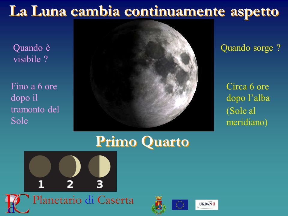 La Luna cambia continuamente aspetto Primo Quarto Quando è visibile ? Quando sorge ? Circa 6 ore dopo lalba (Sole al meridiano) Fino a 6 ore dopo il t