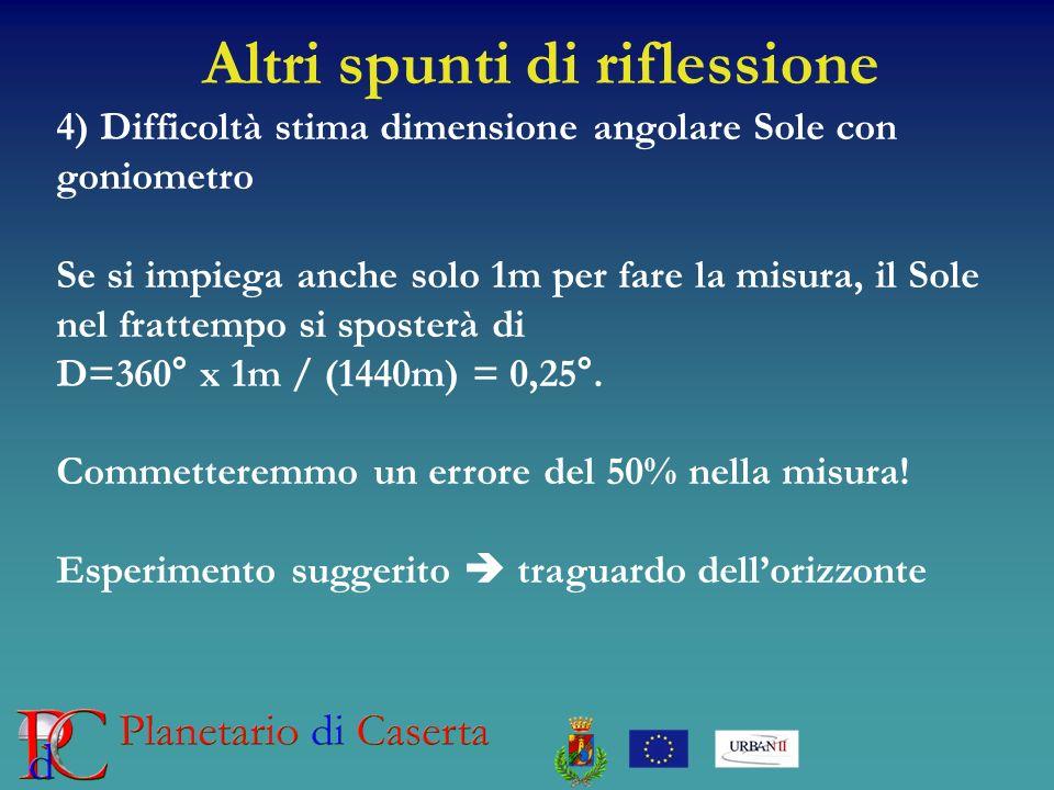 Altri spunti di riflessione 4) Difficoltà stima dimensione angolare Sole con goniometro Se si impiega anche solo 1m per fare la misura, il Sole nel frattempo si sposterà di D=360° x 1m / (1440m) = 0,25°.