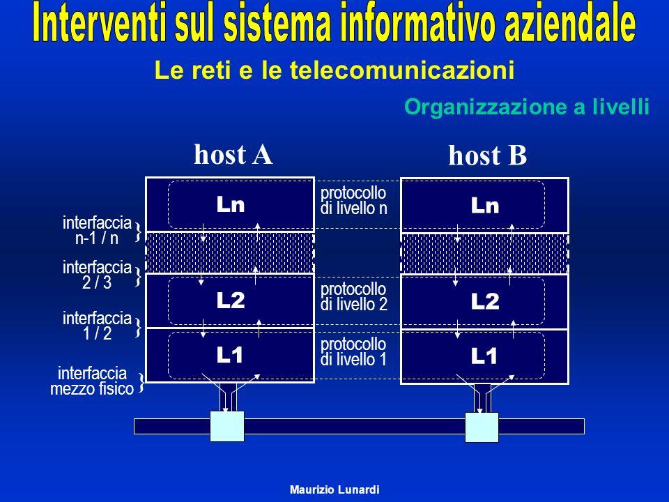 Ln L2 L1 host A protocollo di livello n interfaccia n-1 / n } interfaccia 1 / 2 } interfaccia mezzo fisico } Ln L2 L1 host B protocollo di livello 2 p