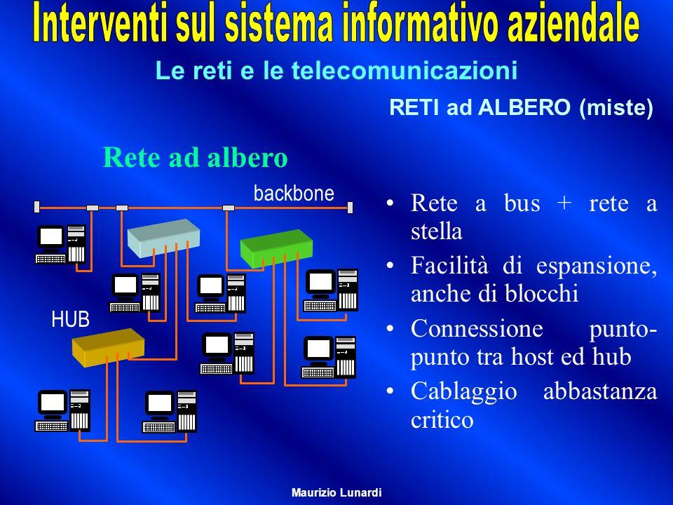 Le reti e le telecomunicazioni RETI ad ALBERO (miste) HUB backbone Rete a bus + rete a stella Facilità di espansione, anche di blocchi Connessione pun