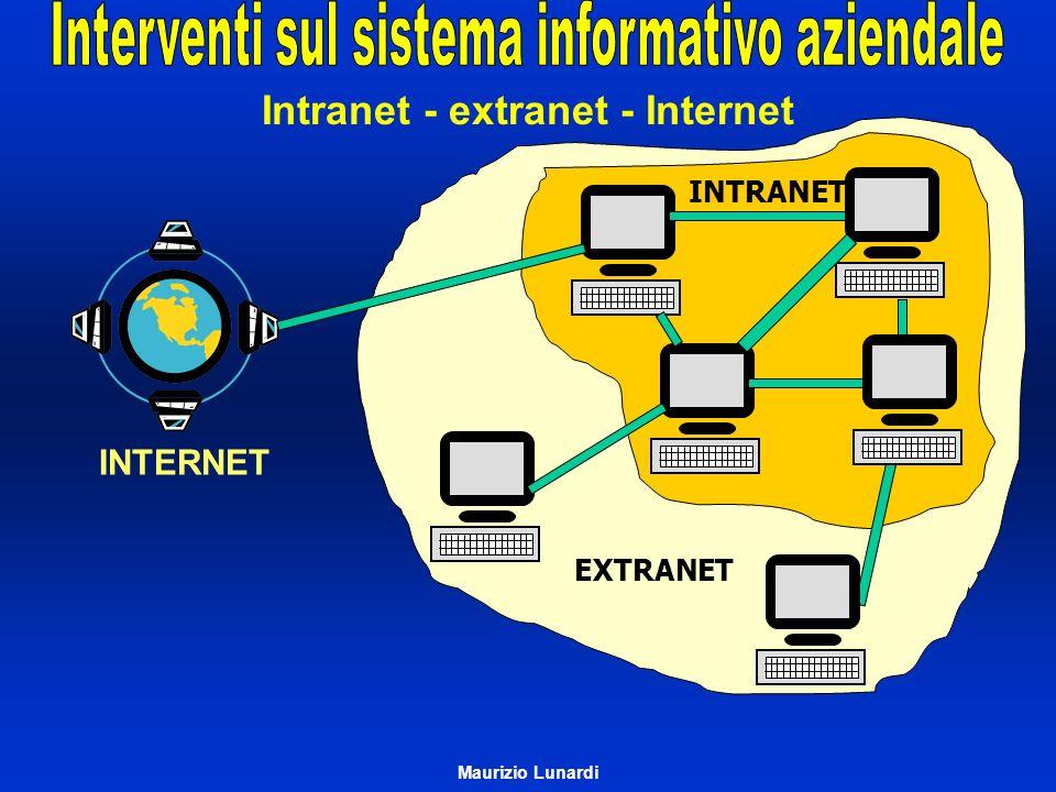 Intranet - extranet - Internet INTRANET EXTRANET INTERNET Maurizio Lunardi