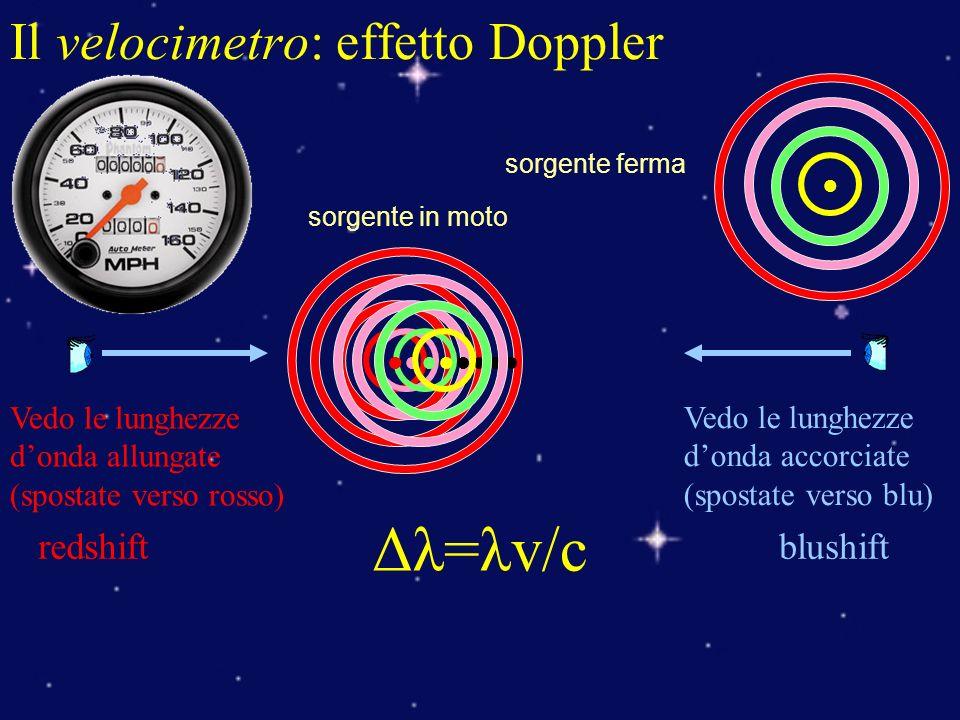 Il velocimetro: effetto Doppler Vedo le lunghezze donda allungate (spostate verso rosso) Vedo le lunghezze donda accorciate (spostate verso blu) blushiftredshift Δλ=λv/c sorgente in moto sorgente ferma