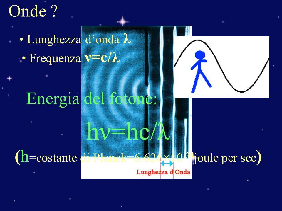 La famiglia dei fotoni: Onde Radio Microonde Infrarosso Visibile Ultravioletto Raggi X Raggi Gamma blu 400 nm 4000 Å rosso 750 nm 7500 Å