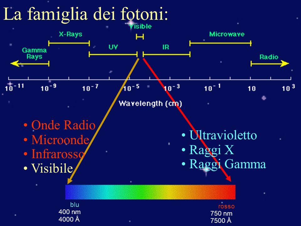 λ in metri T in Kelvin Lunghezza donda del massimo di emissione Luce di Corpo Nero: Flusso complessivamente emesso Flusso alle varie λ (legge di Planck) F in Watt e σ=5.67×10 -8 W gradi -4 m –2 k=1.3806×10 -23 j.