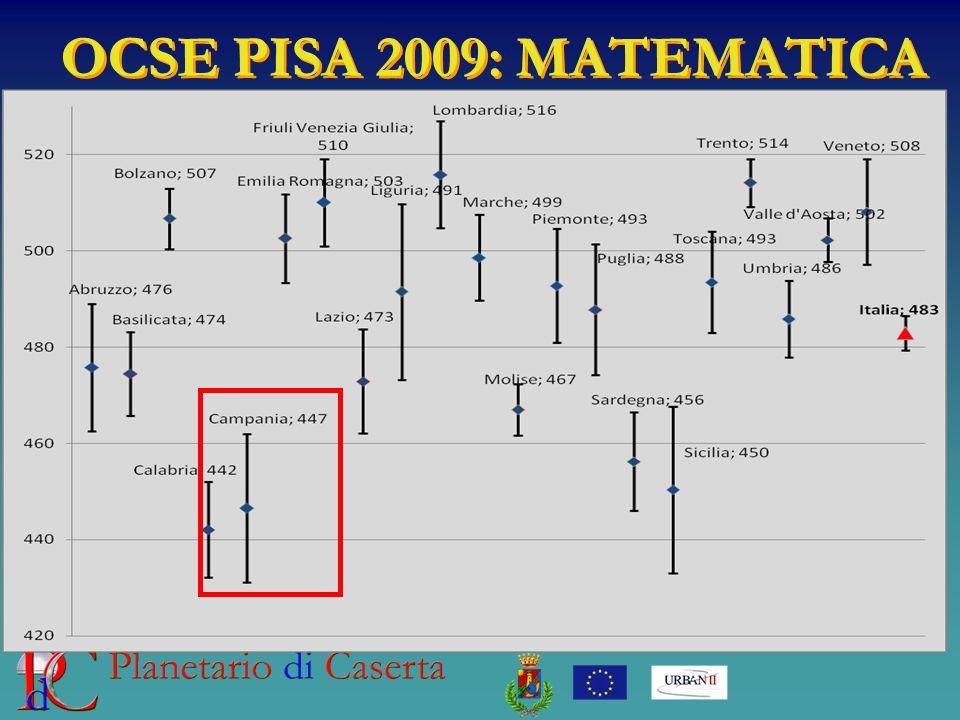 OCSE PISA 2009: MATEMATICA