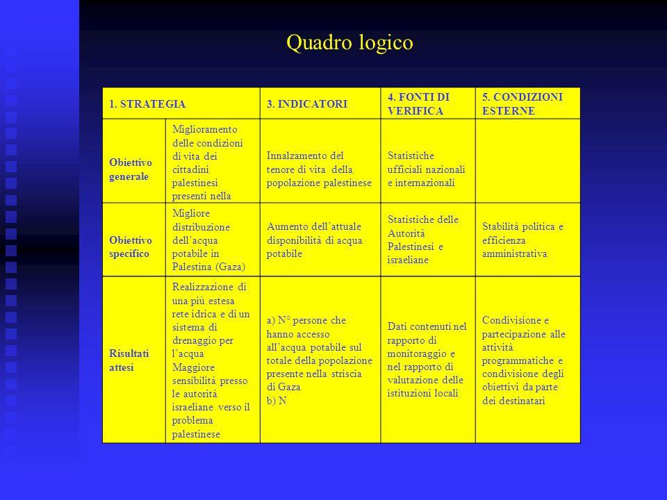 Quadro logico 1. STRATEGIA3. INDICATORI 4. FONTI DI VERIFICA 5. CONDIZIONI ESTERNE Obiettivo generale Miglioramento delle condizioni di vita dei citta