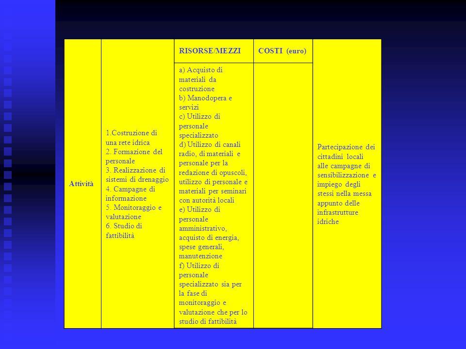 Attività 1.Costruzione di una rete idrica 2. Formazione del personale 3. Realizzazione di sistemi di drenaggio 4. Campagne di informazione 5. Monitora