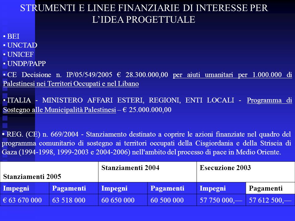 STRUMENTI E LINEE FINANZIARIE DI INTERESSE PER LIDEA PROGETTUALE BEI UNCTAD UNICEF UNDP/PAPP CE Decisione n. IP/05/549/2005 28.300.000,00 per aiuti um