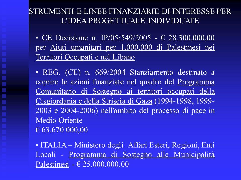 STRUMENTI E LINEE FINANZIARIE DI INTERESSE PER LIDEA PROGETTUALE INDIVIDUATE CE Decisione n. IP/05/549/2005 - 28.300.000,00 per Aiuti umanitari per 1.