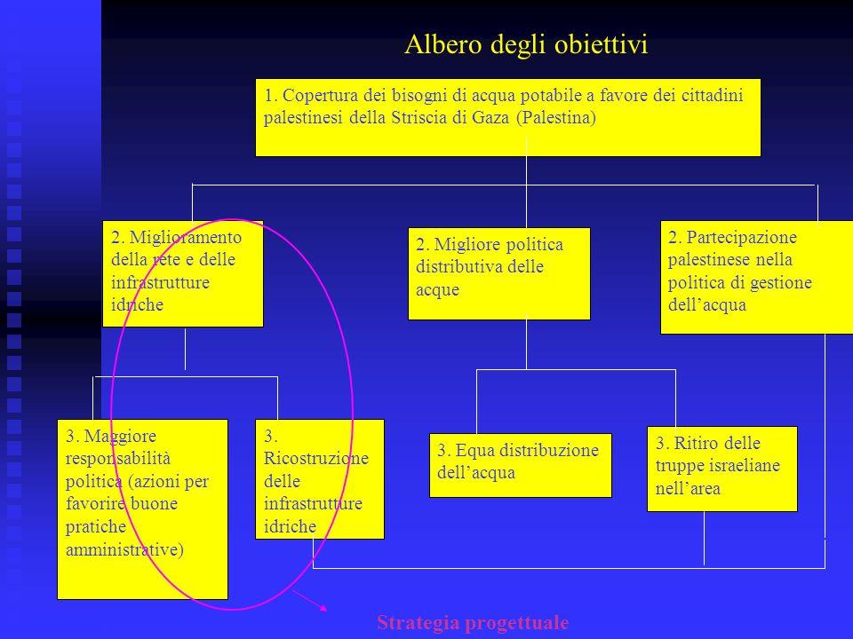 Quadro logico 1.STRATEGIA3. INDICATORI 4. FONTI DI VERIFICA 5.