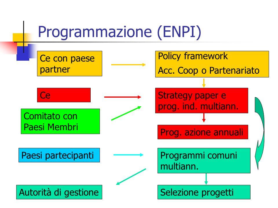 Programmazione (ENPI) Ce con paese partner Policy framework Acc. Coop o Partenariato Strategy paper e prog. ind. multiann. Ce Paesi partecipantiProgra