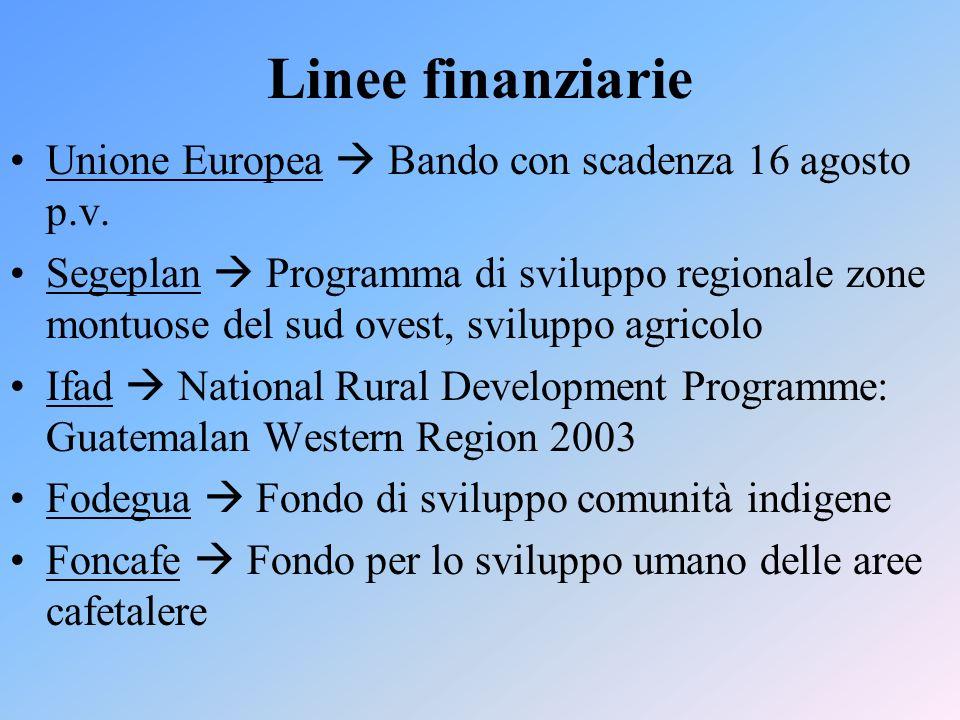Progetti Programma regionale 2002-2006 Ufficio della Pastorale Sociale dellIxcan, Diocesi di Quiche Anacafè Agenzia di certificazione Maya CEFA