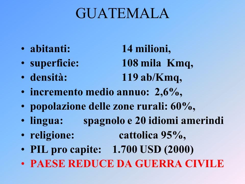 GUATEMALA abitanti: 14 milioni, superficie: 108 mila Kmq, densità: 119 ab/Kmq, incremento medio annuo: 2,6%, popolazione delle zone rurali: 60%, lingua: spagnolo e 20 idiomi amerindi religione: cattolica 95%, PIL pro capite: 1.700 USD (2000) PAESE REDUCE DA GUERRA CIVILE