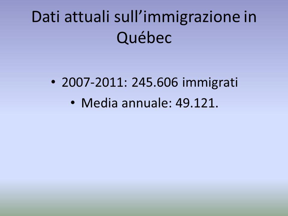 Dati attuali sullimmigrazione in Québec 2007-2011: 245.606 immigrati Media annuale: 49.121.