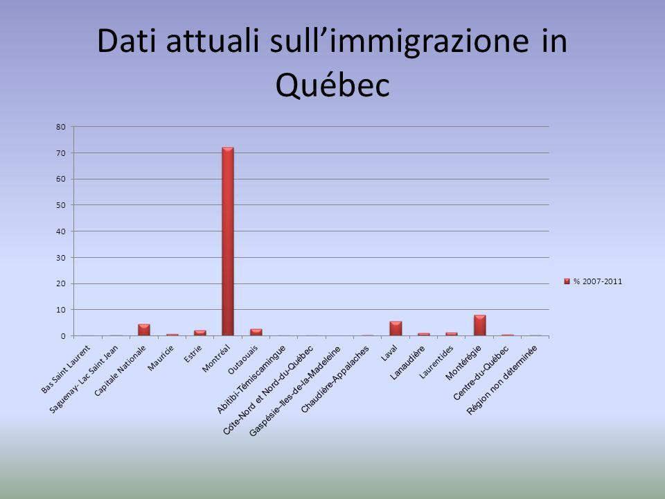Dati attuali sullimmigrazione in Québec