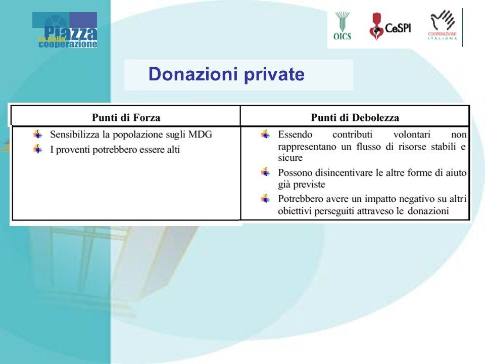 Donazioni private