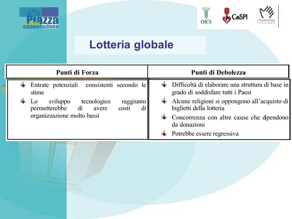 Lotteria globale