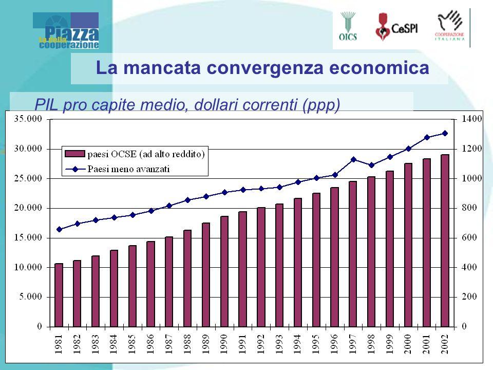 La mancata convergenza economica PIL pro capite medio, dollari correnti (ppp)