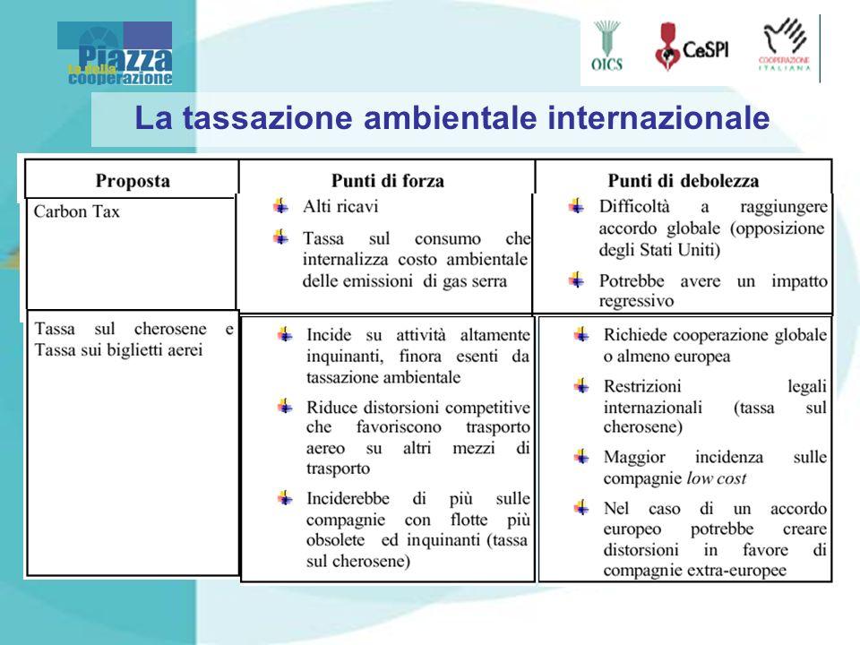 La tassazione ambientale internazionale