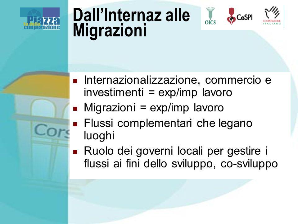 DallInternaz alle Migrazioni Internazionalizzazione, commercio e investimenti = exp/imp lavoro Migrazioni = exp/imp lavoro Flussi complementari che legano luoghi Ruolo dei governi locali per gestire i flussi ai fini dello sviluppo, co-sviluppo