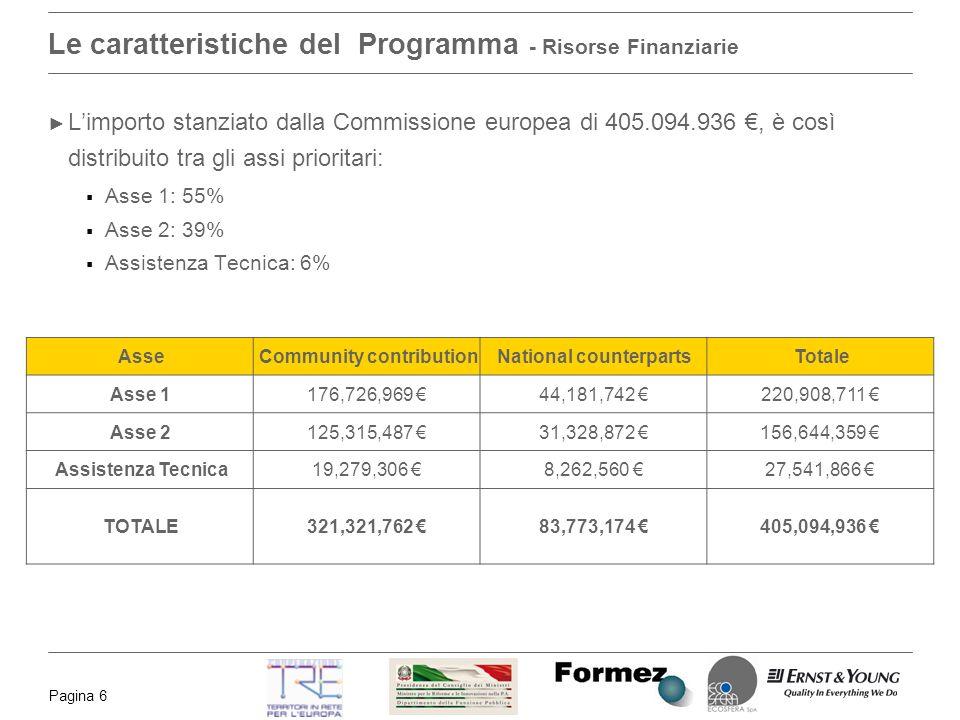 Pagina 6 Le caratteristiche del Programma - Risorse Finanziarie Limporto stanziato dalla Commissione europea di 405.094.936, è così distribuito tra gli assi prioritari: Asse 1: 55% Asse 2: 39% Assistenza Tecnica: 6% AsseCommunity contributionNational counterpartsTotale Asse 1176,726,969 44,181,742 220,908,711 Asse 2125,315,487 31,328,872 156,644,359 Assistenza Tecnica19,279,306 8,262,560 27,541,866 TOTALE321,321,762 83,773,174 405,094,936