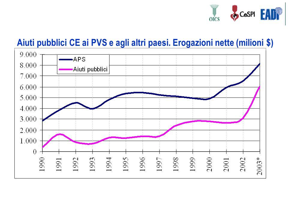Aiuti pubblici CE ai PVS e agli altri paesi. Erogazioni nette (milioni $)
