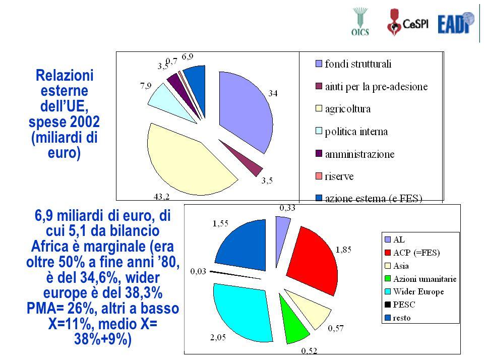 Relazioni esterne dellUE, spese 2002 (miliardi di euro) 6,9 miliardi di euro, di cui 5,1 da bilancio Africa è marginale (era oltre 50% a fine anni 80, è del 34,6%, wider europe è del 38,3% PMA= 26%, altri a basso X=11%, medio X= 38%+9%)