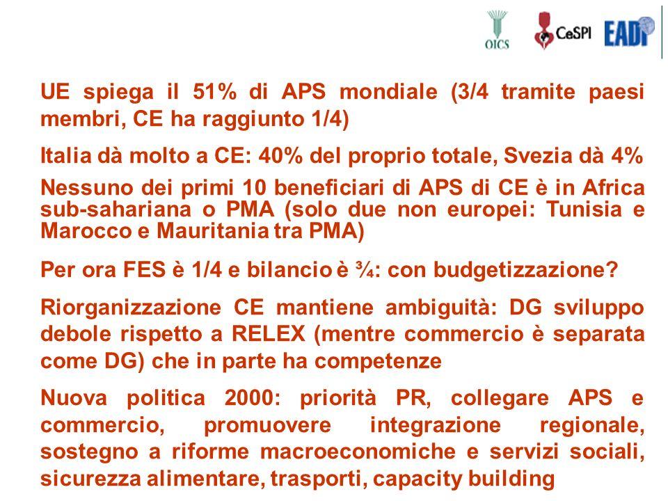 UE spiega il 51% di APS mondiale (3/4 tramite paesi membri, CE ha raggiunto 1/4) Italia dà molto a CE: 40% del proprio totale, Svezia dà 4% Nessuno dei primi 10 beneficiari di APS di CE è in Africa sub-sahariana o PMA (solo due non europei: Tunisia e Marocco e Mauritania tra PMA) Per ora FES è 1/4 e bilancio è ¾: con budgetizzazione.