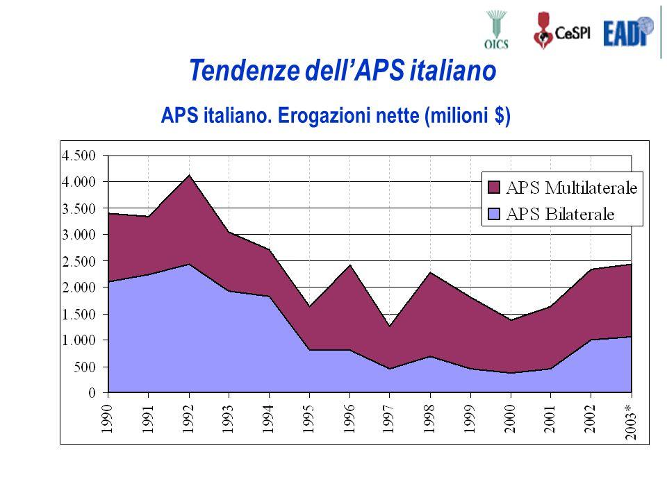 Tendenze dellAPS italiano APS italiano. Erogazioni nette (milioni $)