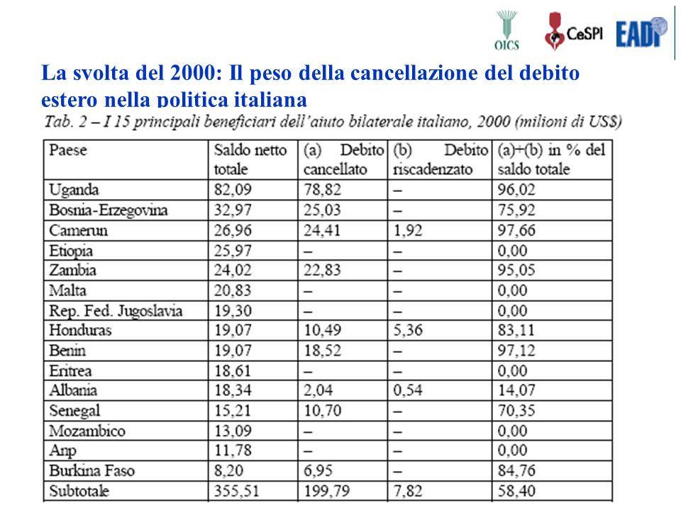 La svolta del 2000: Il peso della cancellazione del debito estero nella politica italiana