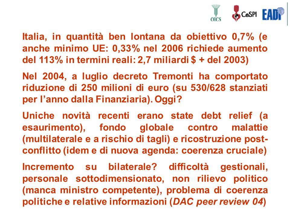 Italia, in quantità ben lontana da obiettivo 0,7% (e anche minimo UE: 0,33% nel 2006 richiede aumento del 113% in termini reali: 2,7 miliardi $ + del 2003) Nel 2004, a luglio decreto Tremonti ha comportato riduzione di 250 milioni di euro (su 530/628 stanziati per lanno dalla Finanziaria).